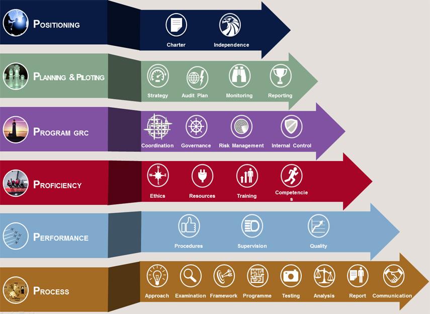RPAI-framework